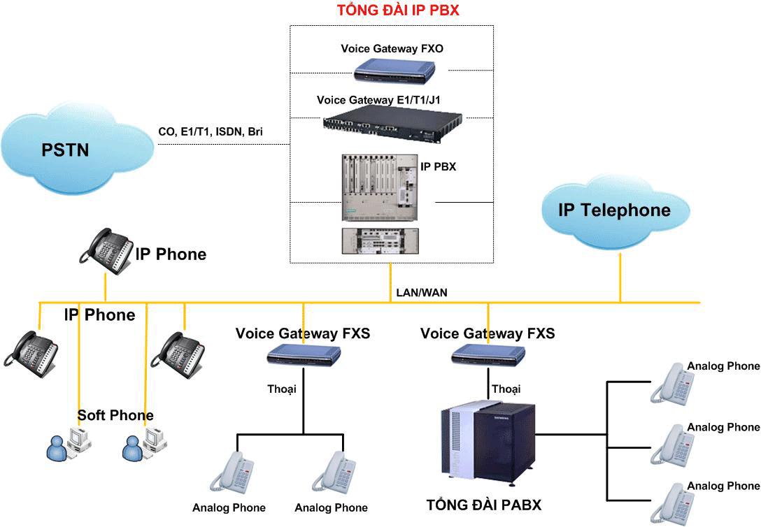 Tận dụng tổng đài PABX Analog/Digital của doanh nghiệp làm tổng đài nhánh