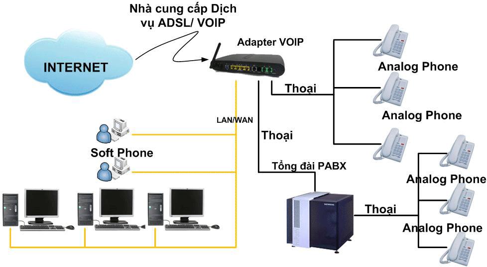 Sử dụng các dịch vụ VoIP thuê ngoài của các nhà cung cấp dịch vụ VOIP
