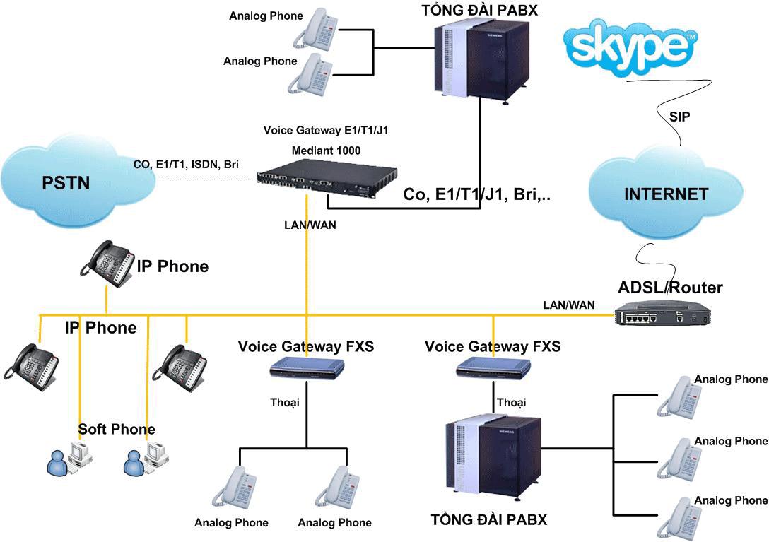 Sử dụng các dịch vụ ngoài theo mô hình của hệ thống IP Centrex (thuê tổng đài IP PBX ngoài )