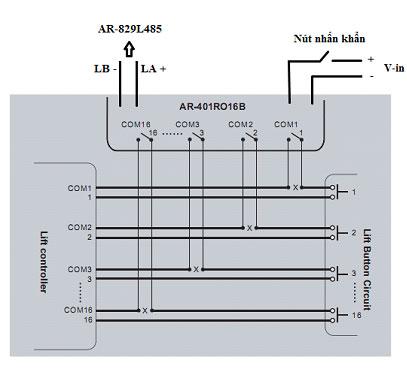 nguyên lý phân tầng cho thang máy
