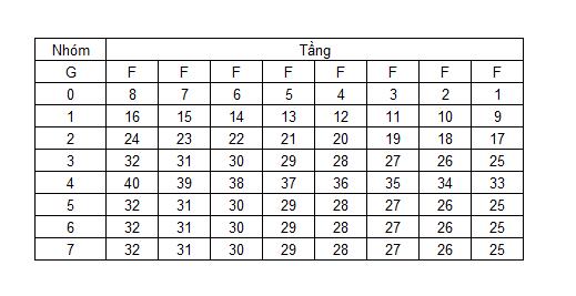 Bảng mã nhóm chọn tầng thang máy